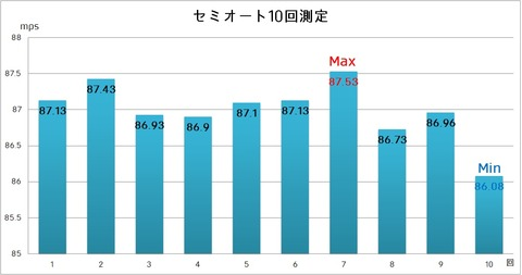 01MP7A1テスト