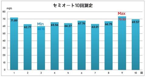 01M4S1テスト